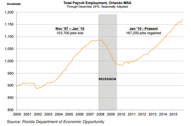 Total Payroll Employment, Orlando MSA
